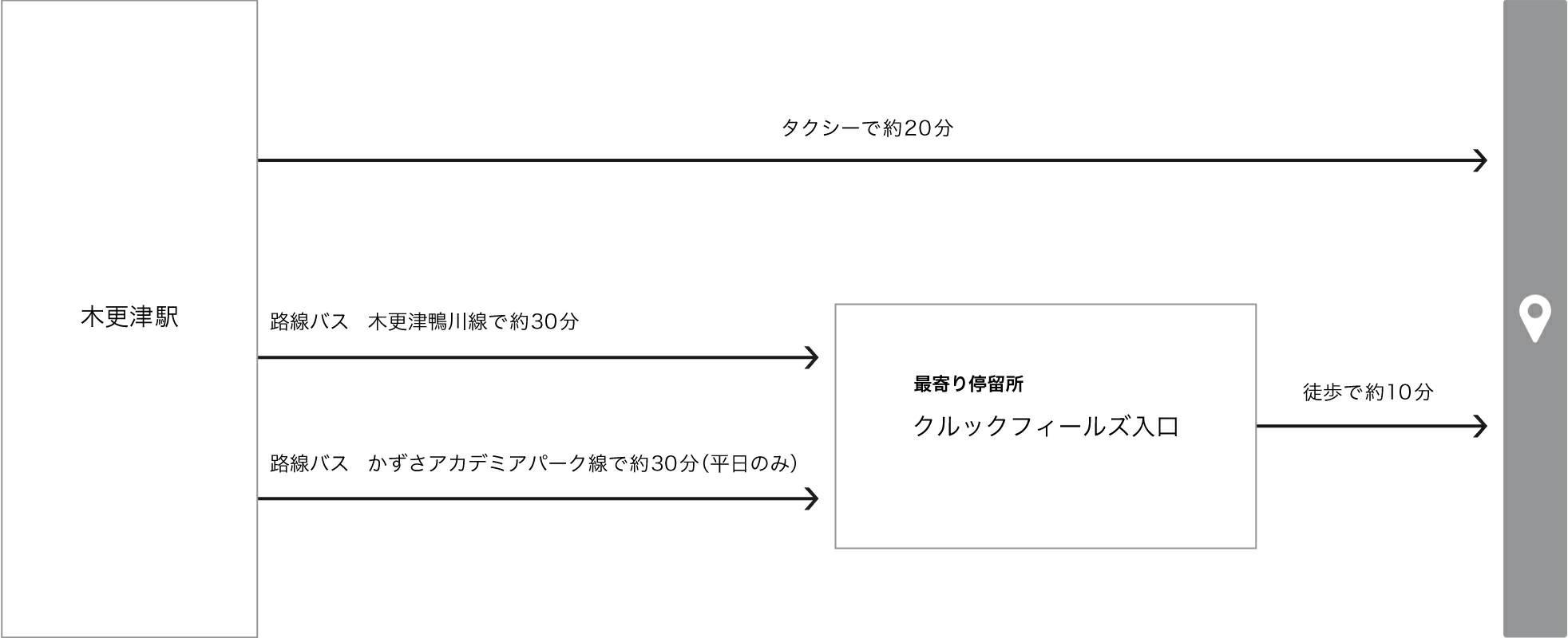 JR 木更津駅からの路線バス乗り場までの地図